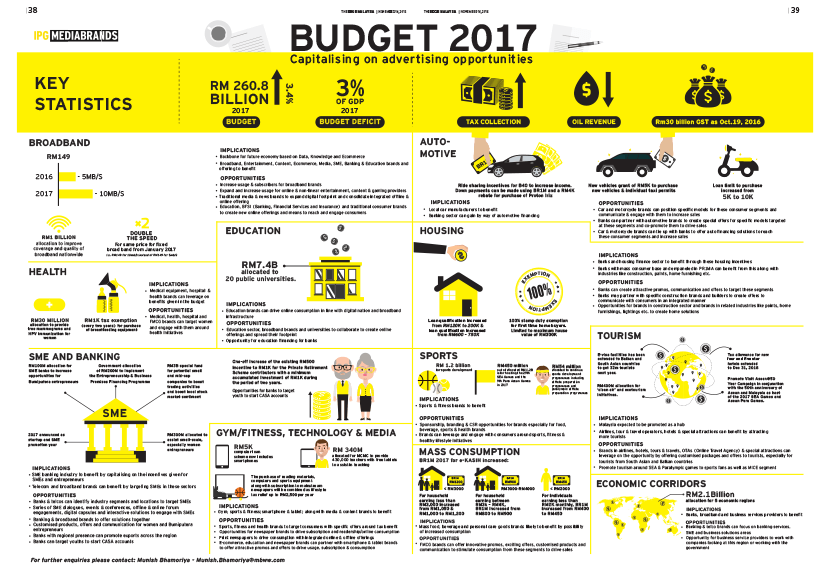 Budget 2017 - Capitalising on advertising opportunities