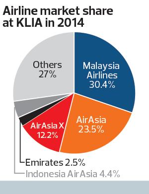 Airline-Market-Share-KLIA_16_TEM1100_theedgemarkets