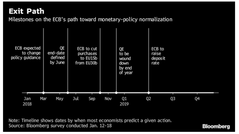 ECB Meeting: Coverage and Reactions of the Euro Exchange Rate Complex