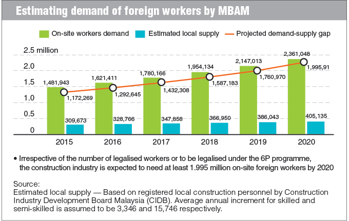 cause of foreign worker come malaysia Unskilled and problematic workers will not only cause the delay in project completion but other areas of the problems need also be addressed the employment of foreign workers has caused namely 'borderless world' which motivate outsider willing to come to malaysia legally or.