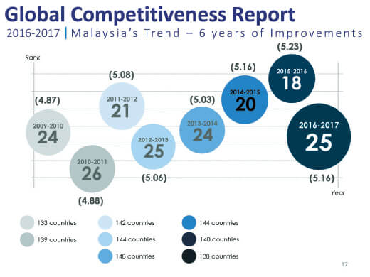 For second consecutive year, India climbs 16 places in Global Competitiveness Index