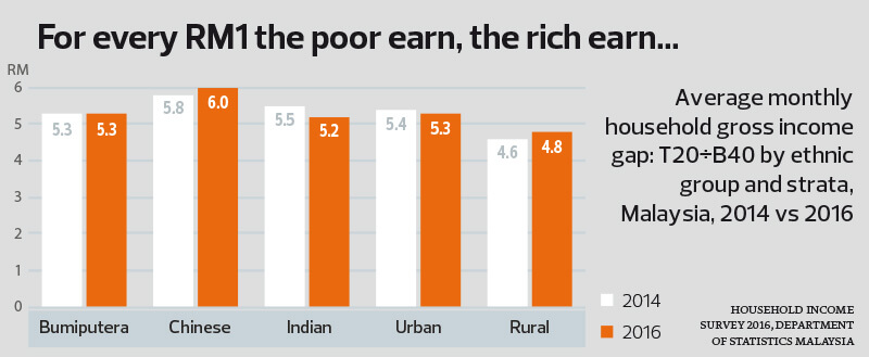 the income gap between rich and