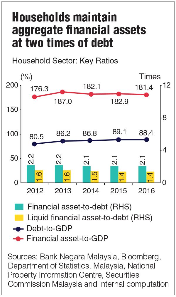 Bank Negara Malaysia Annual Report 2016 Malaysia 2016 household – Daily Financial Report