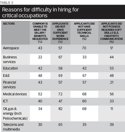 Special report missing skills is higher education on the mark prev malvernweather Choice Image