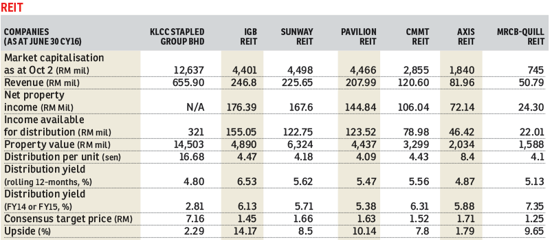REIT_Table_FD_5Oct2015_theedgemarkets
