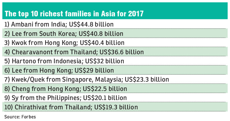 Ambanis top Forbes' list of 'Asia's 50 Richest Families 2017'