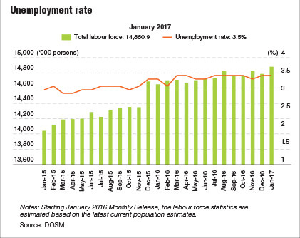 unemployment as a serious issue in the economy