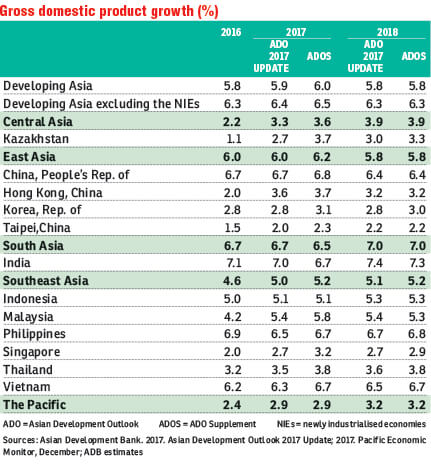 ADB keeps 5.8% Asia growth outlook for 2018, hikes 2017 view