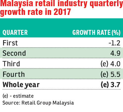 Full Year Retail Sales Growth Forecast Lowered The Edge Markets