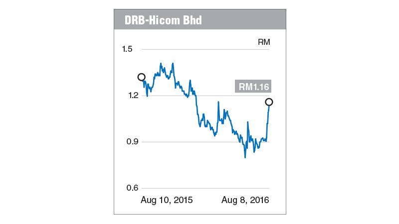 drb_chart_fd_090816