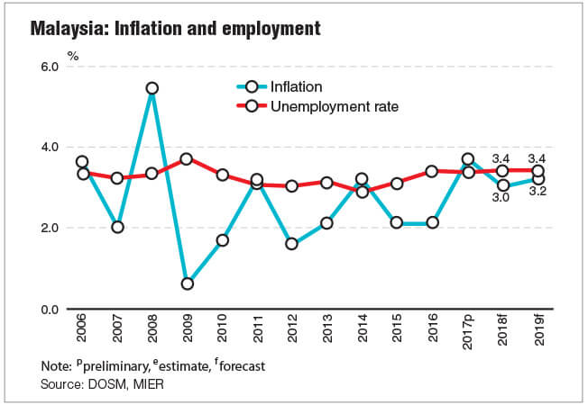 employnent and inflation essays Popular Essays