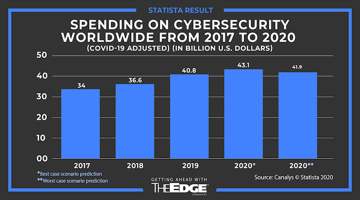 Cybersecurity firms flourish in the face of new threats amid Covid-19