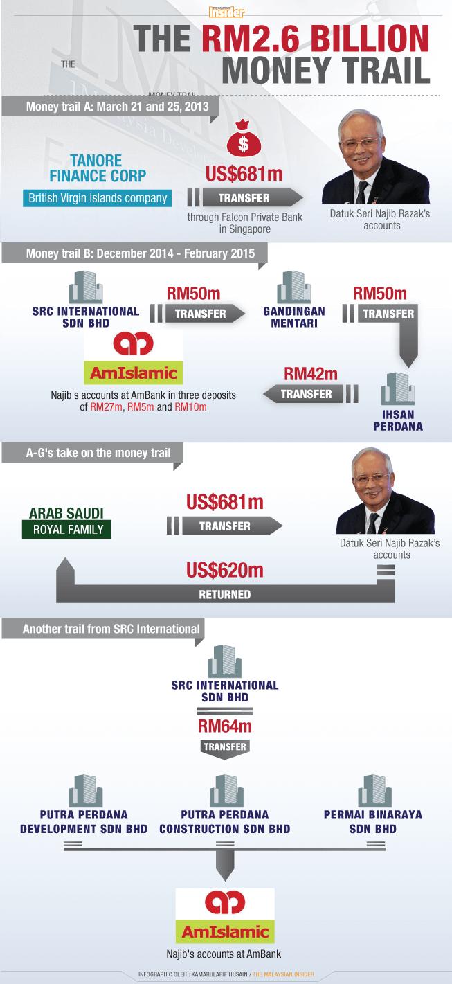 2_6Bil-money-trail_Infographic_19Feb16_TMI