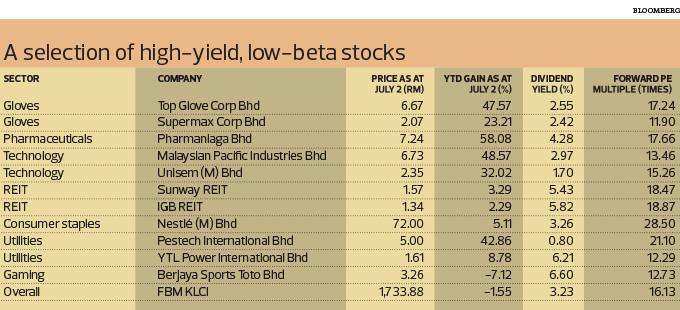 Lead Story: Low-beta stocks a hedge against market