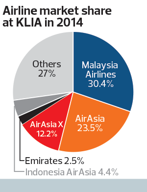 mas airline segmentation Malaysia airlines is operated by malaysian aviation group which has four business segments: air transportation services, ground services, aircraft leasing and talent development after the airlines lost two aircrafts in 2014, it focused on the airlines' restructuring and rebranding to return to profitability.