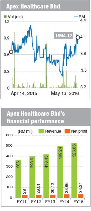 Apex-Healthcare_Chart_FD_16May16_theedgemarkets