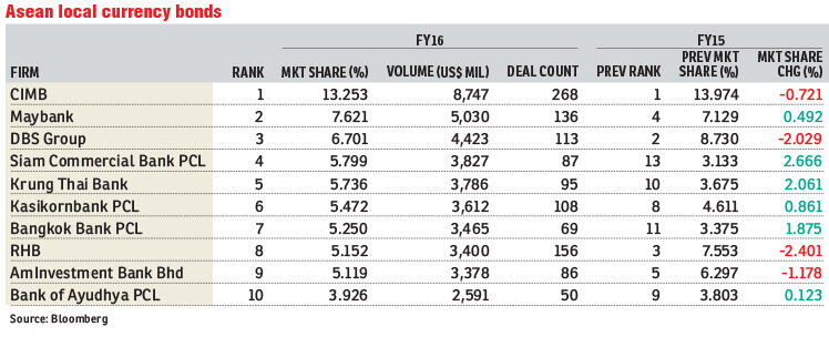 CIMB, Maybank still top in Bloomberg rankings | The Edge Markets