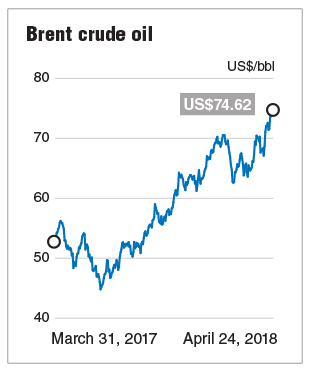 Oil price strength may hold in the near term — experts | The