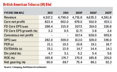 British-American-Tobacco_fd081015_theedgemarkets