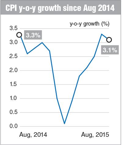 CPI-y-o-y-growth_Chart_FD_25Sept15_theedgemarkets