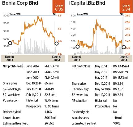 Cap1045_Insider-Bonia.ICapitalBiz_theedgemarkets
