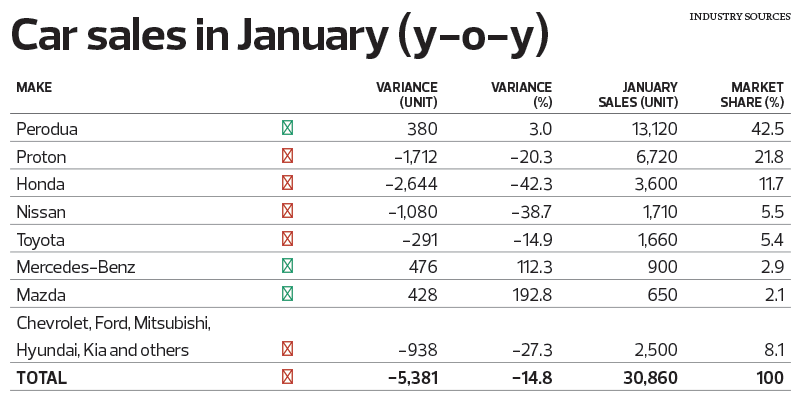 Car-Sales-in-January_Table_18_TEM1097_theedgemarkets