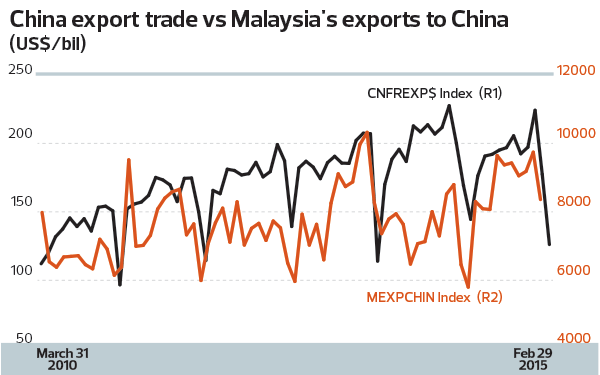 China-Malaysia-Exports_8_TEM1102_theedgemarkets