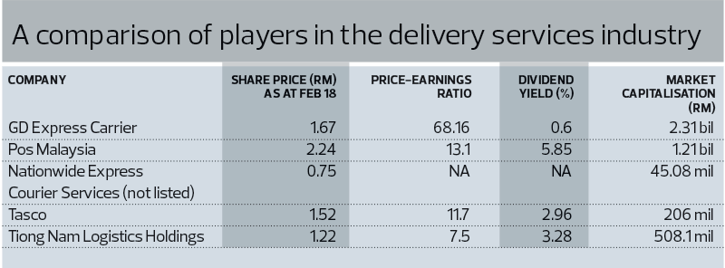 Comparison-delivery-services-industry_8_TEM1098_theedgemarkets
