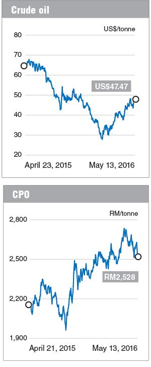 Crude-oil_CPO_FD_16May16_theedgemarkets
