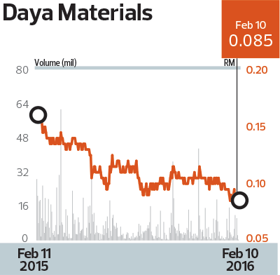 Daya-Materials_Chart_20_TEM1097_theedgemarkets