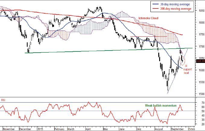 FBM-KLCI_Chart_FD_23Sept15_theedgemarkets