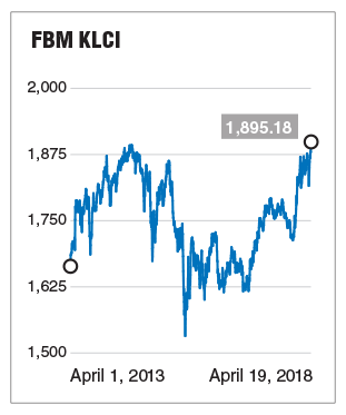 FBM KLCI hits record close of 1,895.18 | The Edge Markets