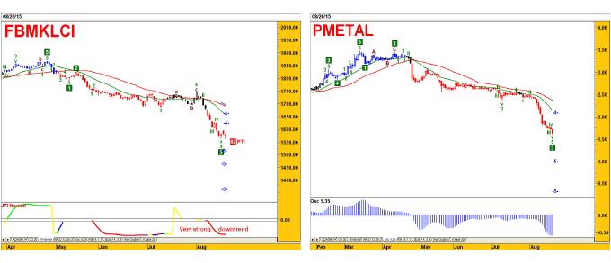FBMKLCI_PMetal_Chart_deD_21Aug15_theedgemarket