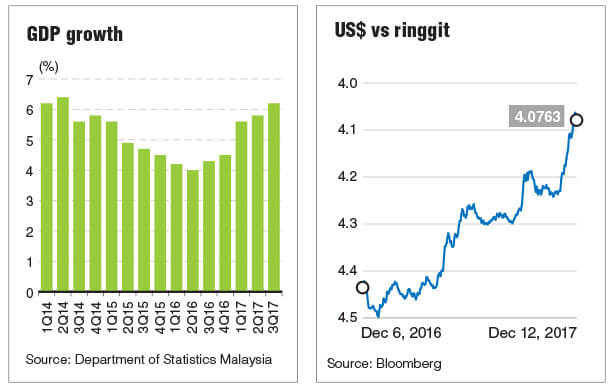 Ringgit seen at below 4.00 against US dollar in 2018 | The Edge Markets