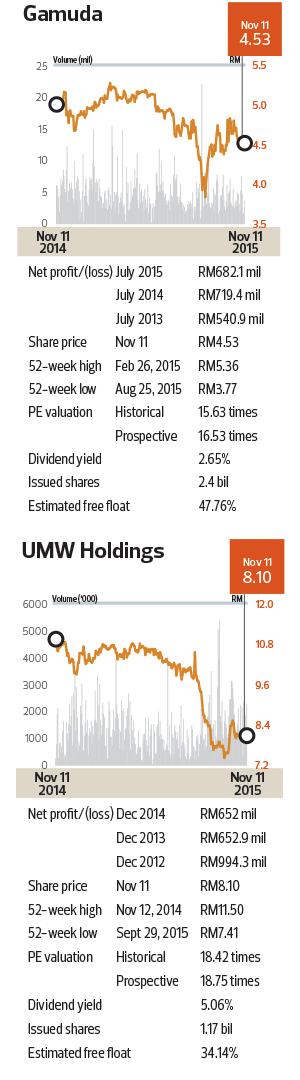 Gamuda_UMW-Holdings_Chart_Cap54_TEM1084_theedgemarkets