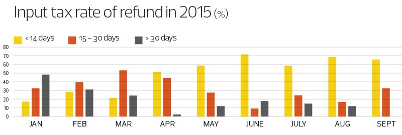 Input-tax-rate-of-refund-2015_Graph_64_TEM1103_theedgemarkets