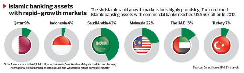 Islamic-Banking-Assets_52_TEM1098_theedgemarkets