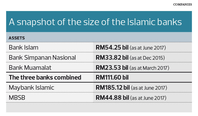 Government Keen On A Merger Of Bank Islam Bsn And Bank Muamalat The Edge Markets