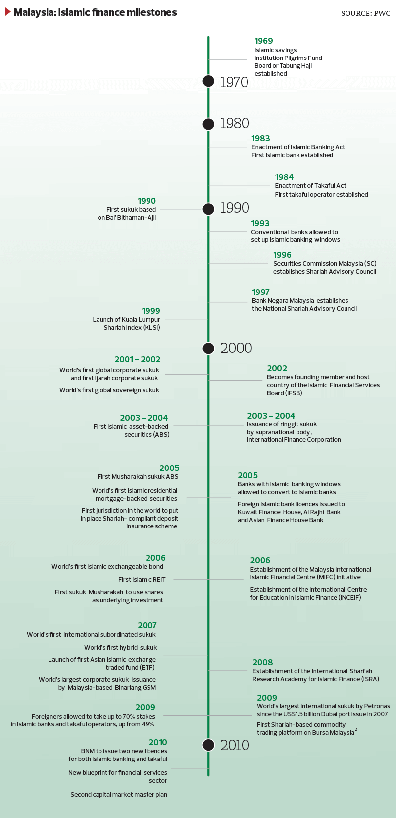 Islamic-Finance-Milestones_52_TEM1098_theedgemarkets