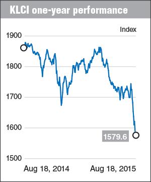 KLCI-One-year-performance_chart_DED_19Aug15_theedgemarkets