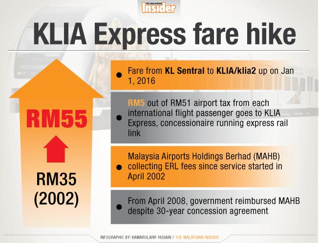 KLIA-Express_chart_tmi
