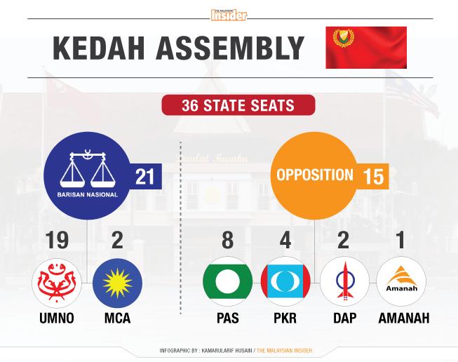 Kedah-Assembly-1_2Feb2016_TMI
