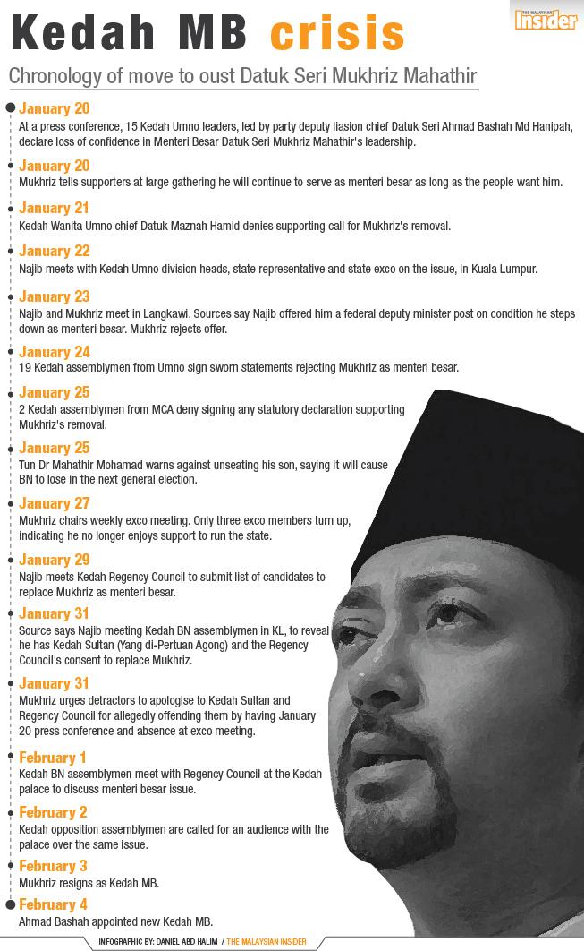 Kedah-MB-Crisis