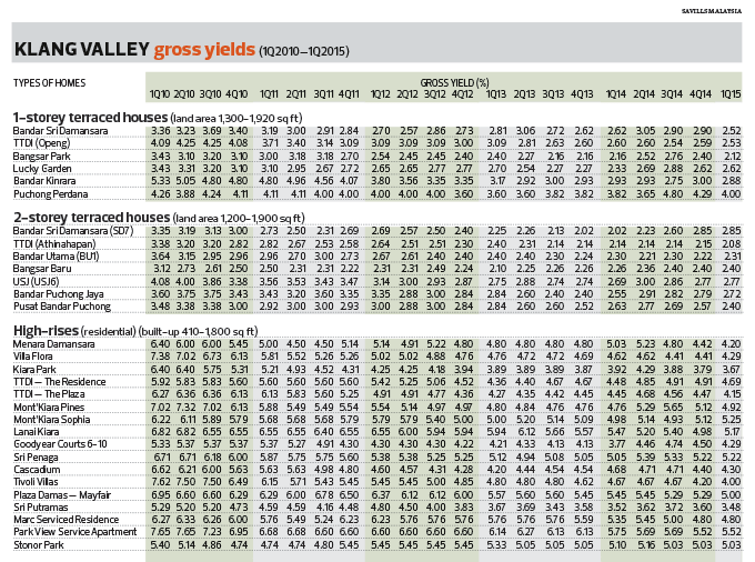Klang-Valley_Gross-Yields_Table_cc10_1071_theedgemarkets