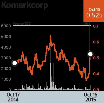 Komarkcorp_Chart_8_TEM1080_theedgemarkets