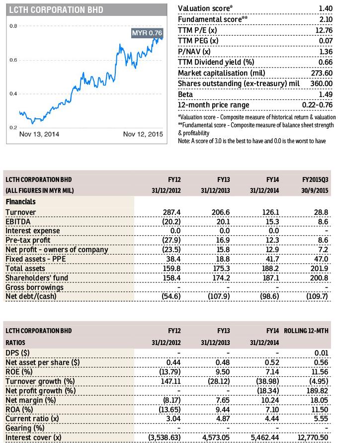 LCTH-Corp_Chart_FD_16Nov15_theedgemarkets