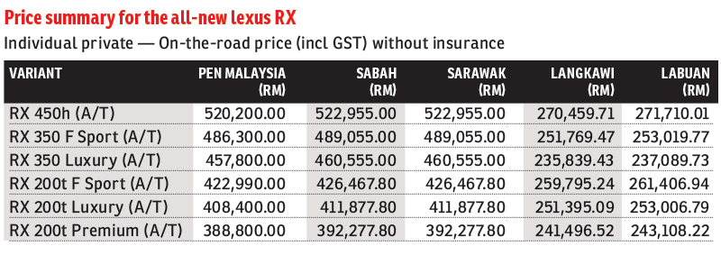 Lexus-RX_Price_Table_FD_16Nov15_theedgemarkets