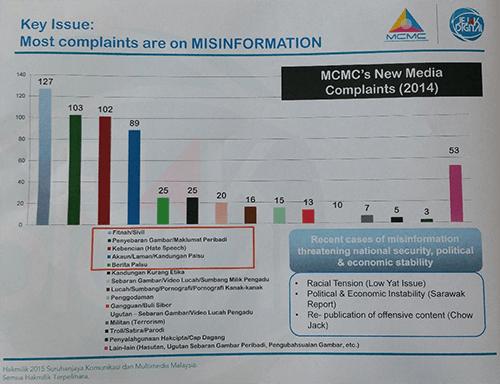 MCMC_new_media_complaints_2014_table-230715-mcmc_TMI