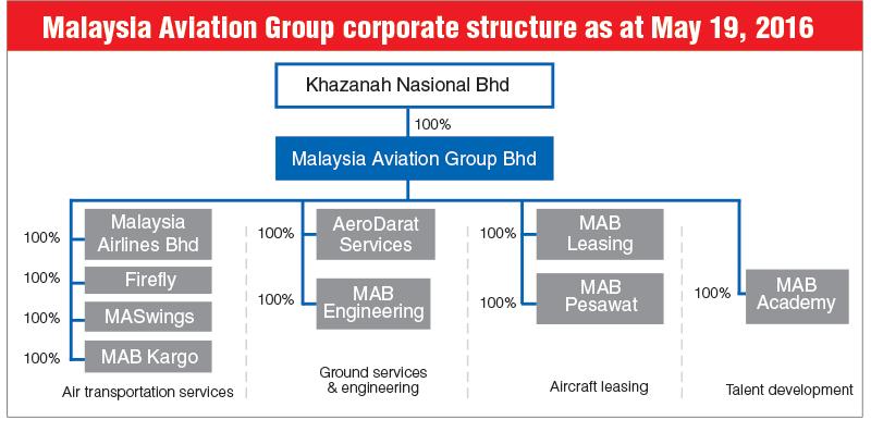 Ryan air vs british airways hrm policies & strategy |Singapore Airlines Organizational Chart