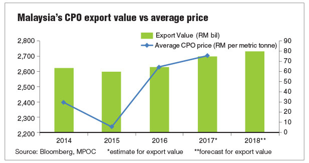 Palm Oil Export Revenue Poised To Hit Rm80b In 2018 The Edge Markets